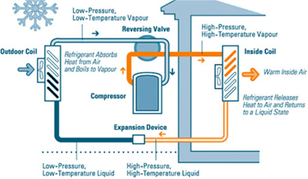 Heating And Cooling Company That Sell Natural Gas Heat Pumps